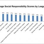 Responsiball chart