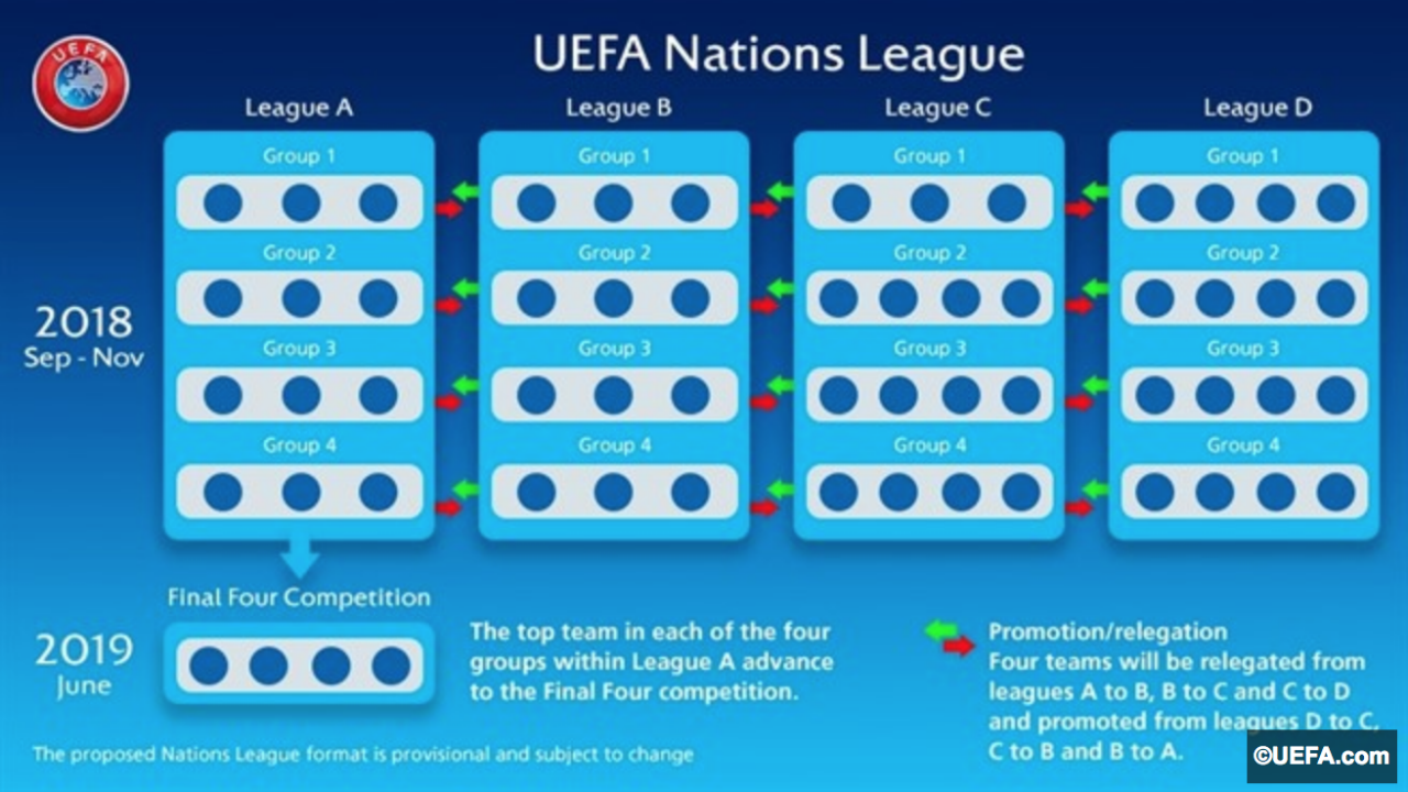 Global Nations League